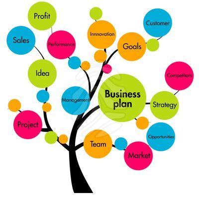 Business plan for hotelmarketing